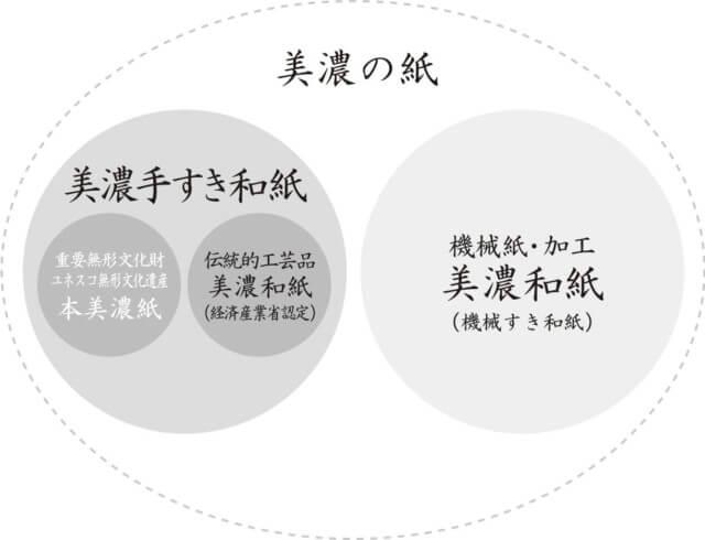 美濃和紙とは,伝統工芸品・重要文化財